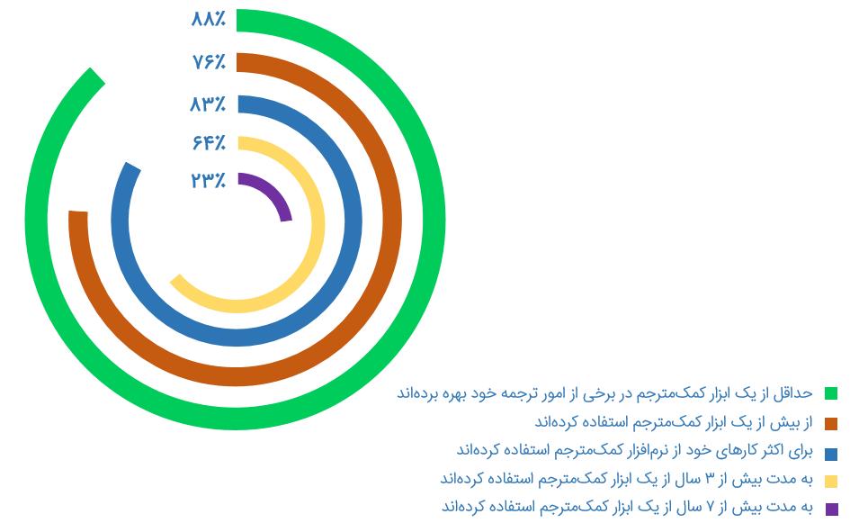 درصد استفاده از ابزارهای ترجمیار