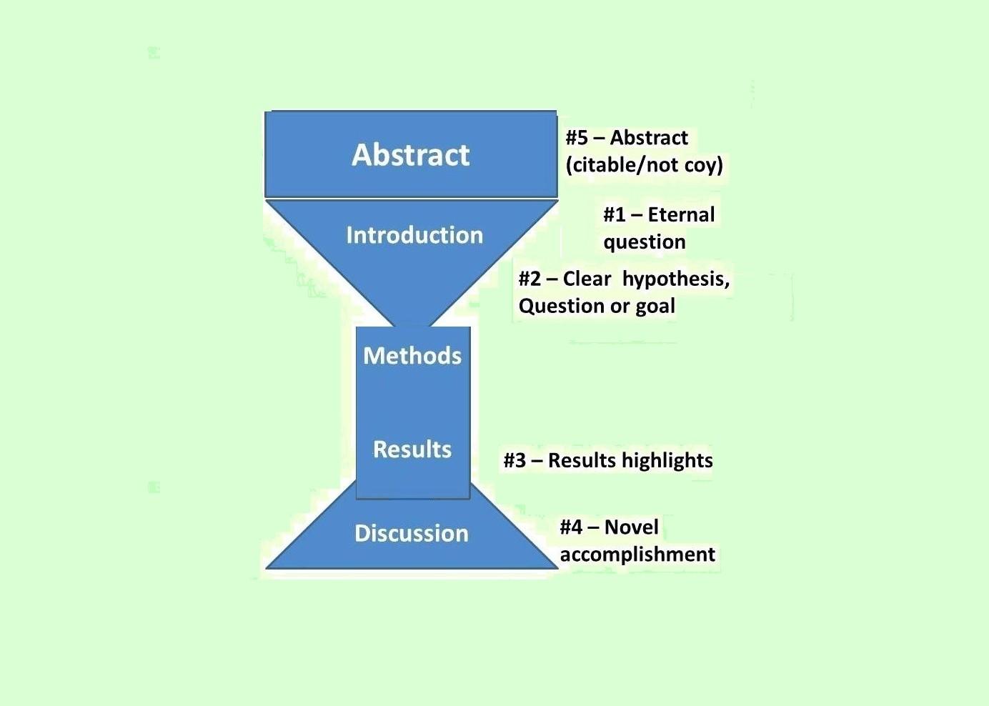 ساختار مقاله
