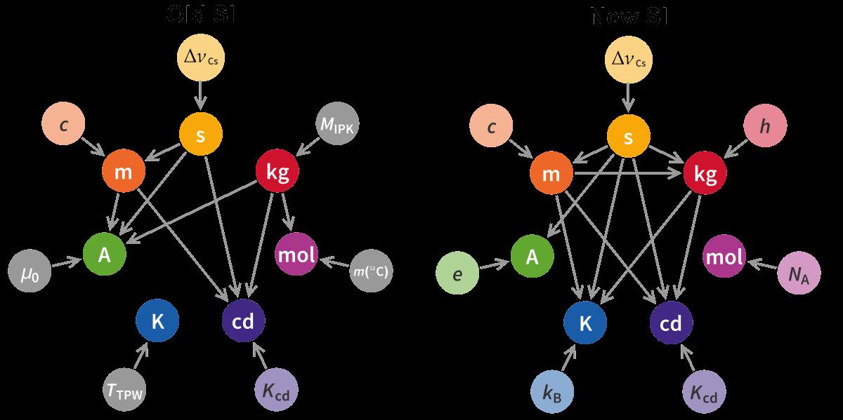 مقایسه روابط بین یکاهای SI در مصوبات قدیم و جدید