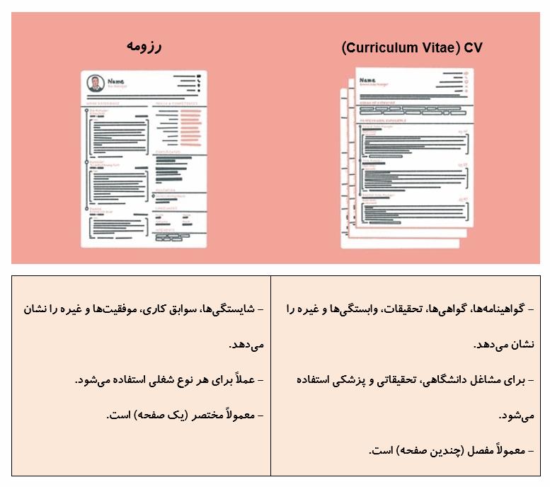 تفاوتهای سی وی و رزومه