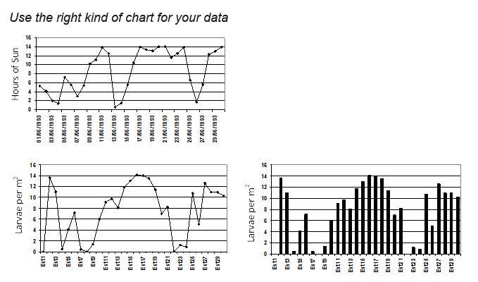 استفاده از نمودار مناسب در مقاله
