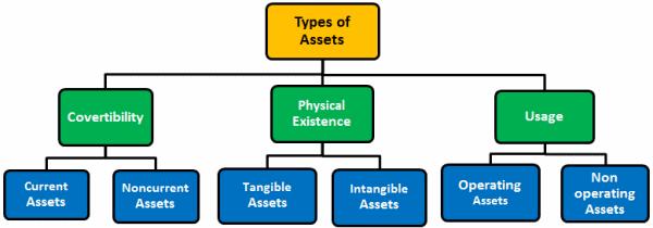 انواع دارایی در حسابداری