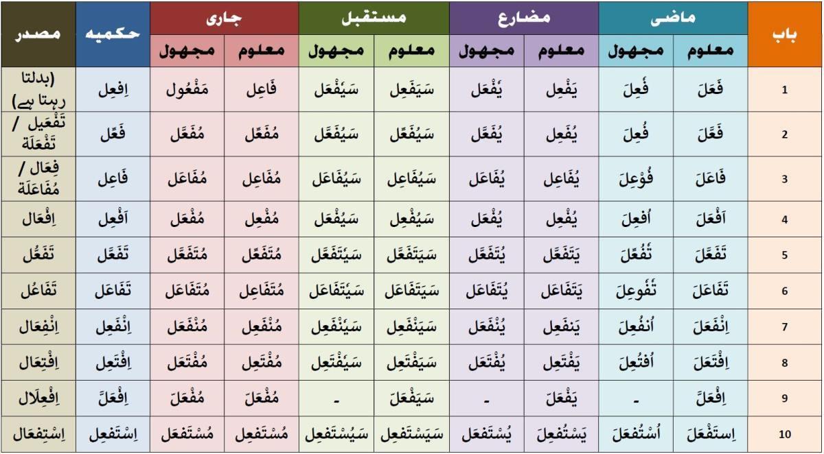 در زبان فارسی معمولا در ابتدای جمله جای خالی و در انتهای جمله جای خالی می آید
