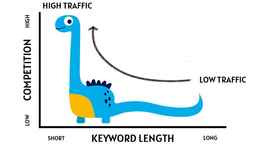 کلمات کلیدی طولانی یا Long Tail Keywords